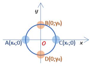 נקודות החיתוך מעגל עם צירים